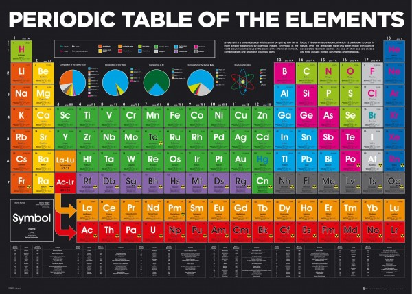 Periodic Table Of Elements Giant Poster
