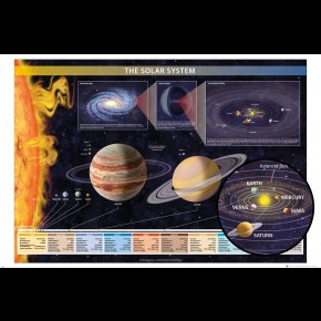 Solar System (Chartex) Poster